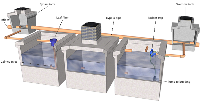 Moylough concrete rainwater harvesting systems for How to build a rainwater collection system